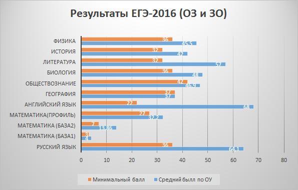 ege2016-2