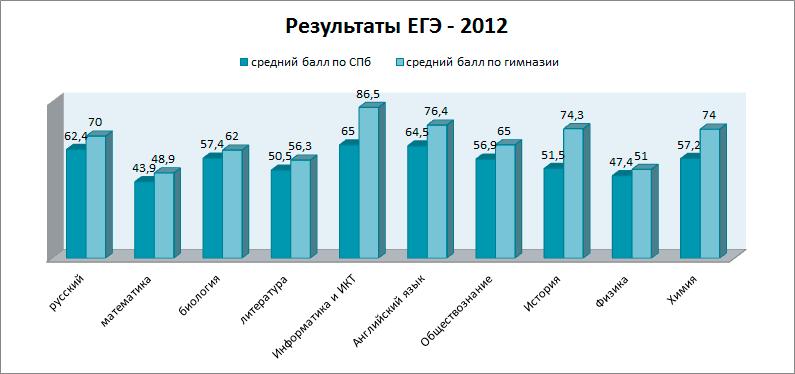 Результаты Егэ Спб